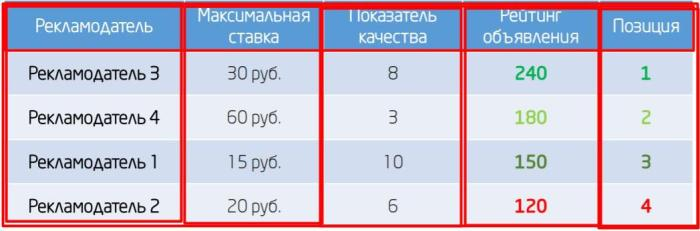Гайд по настройке Google Рекламы (Google AdWords)