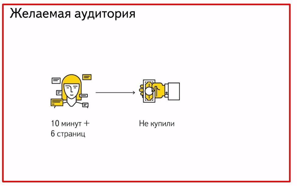 Условия подбора аудитории в Яндекс Директ. Инструкция к применению