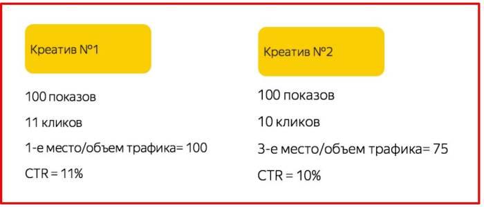 Изменения в Яндекс Директ 2018-2019