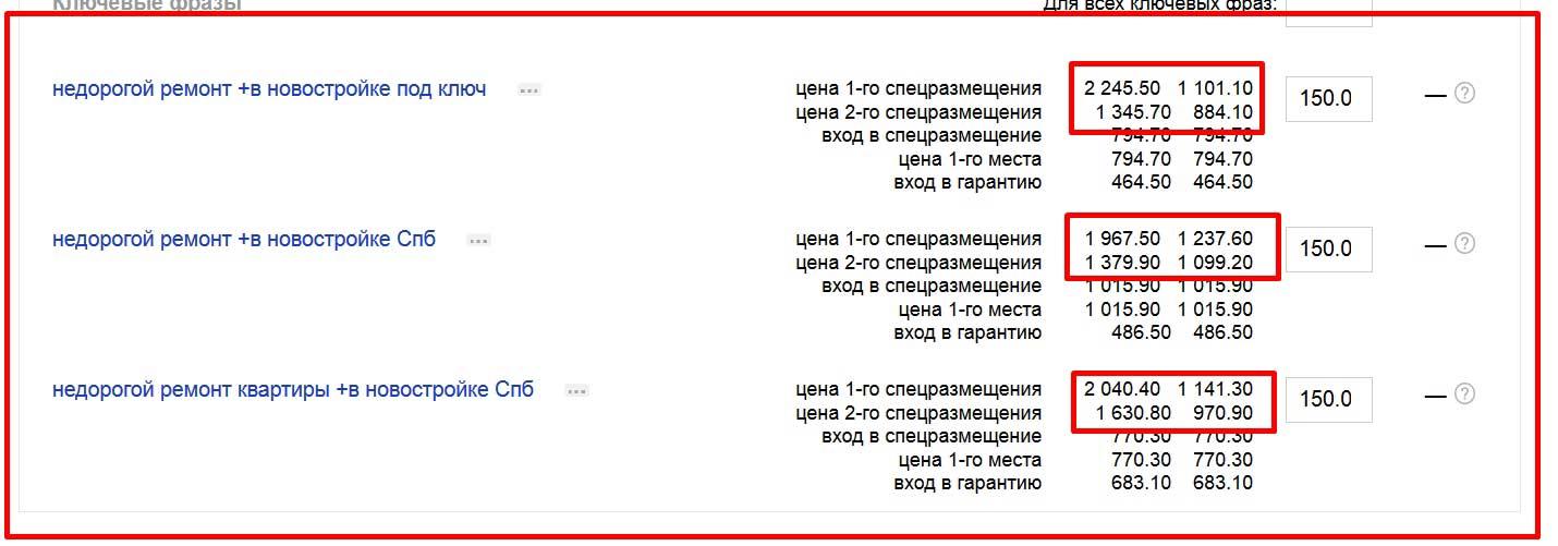 Высокие цены в Яндекс Директ.