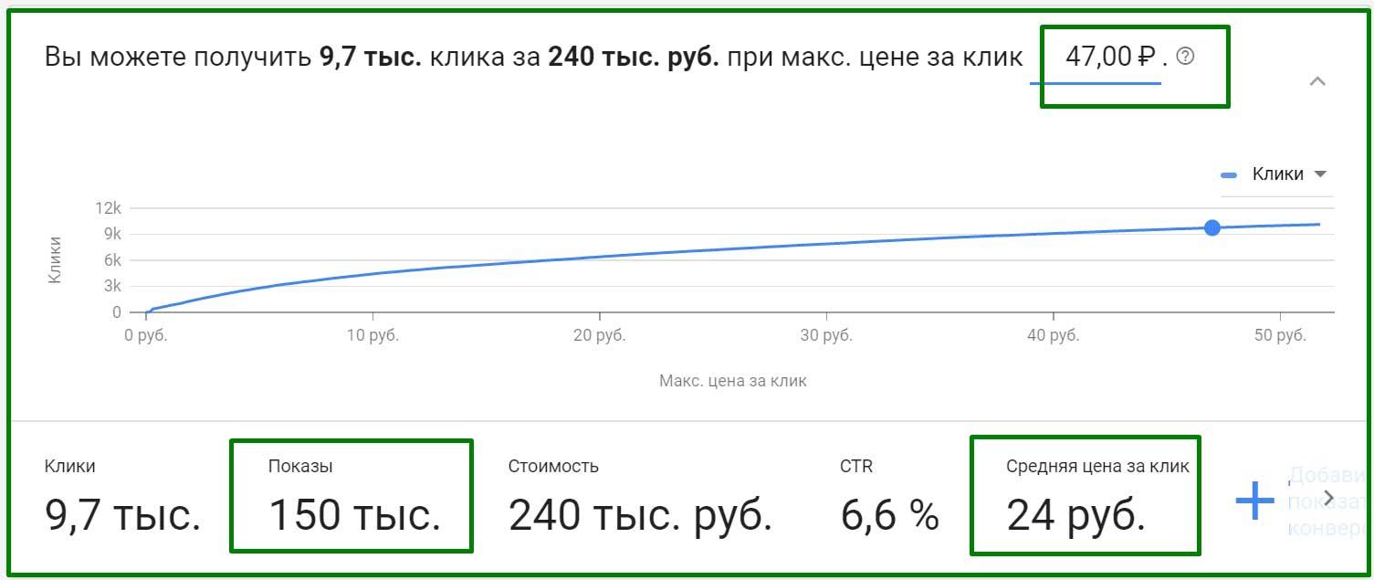 прогноз бюджета в Google Adwords