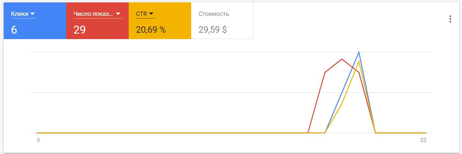 Гайд по настройке Google Рекламе (Google AdWords)
