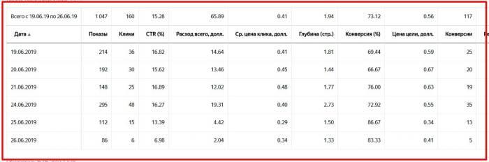 Вот пример статистики Яндекс Директ компании по ремонту пластиковых окон Самаре.