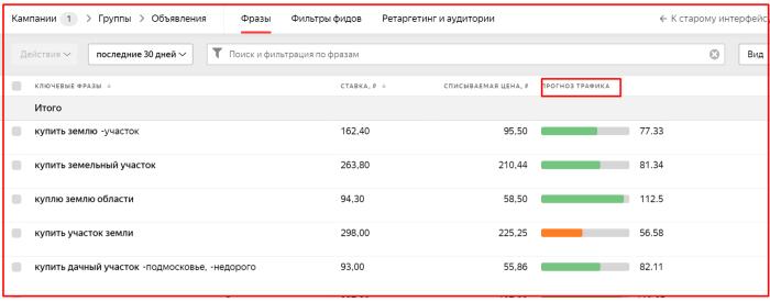 Что такое объем трафика в Яндекс Директ
