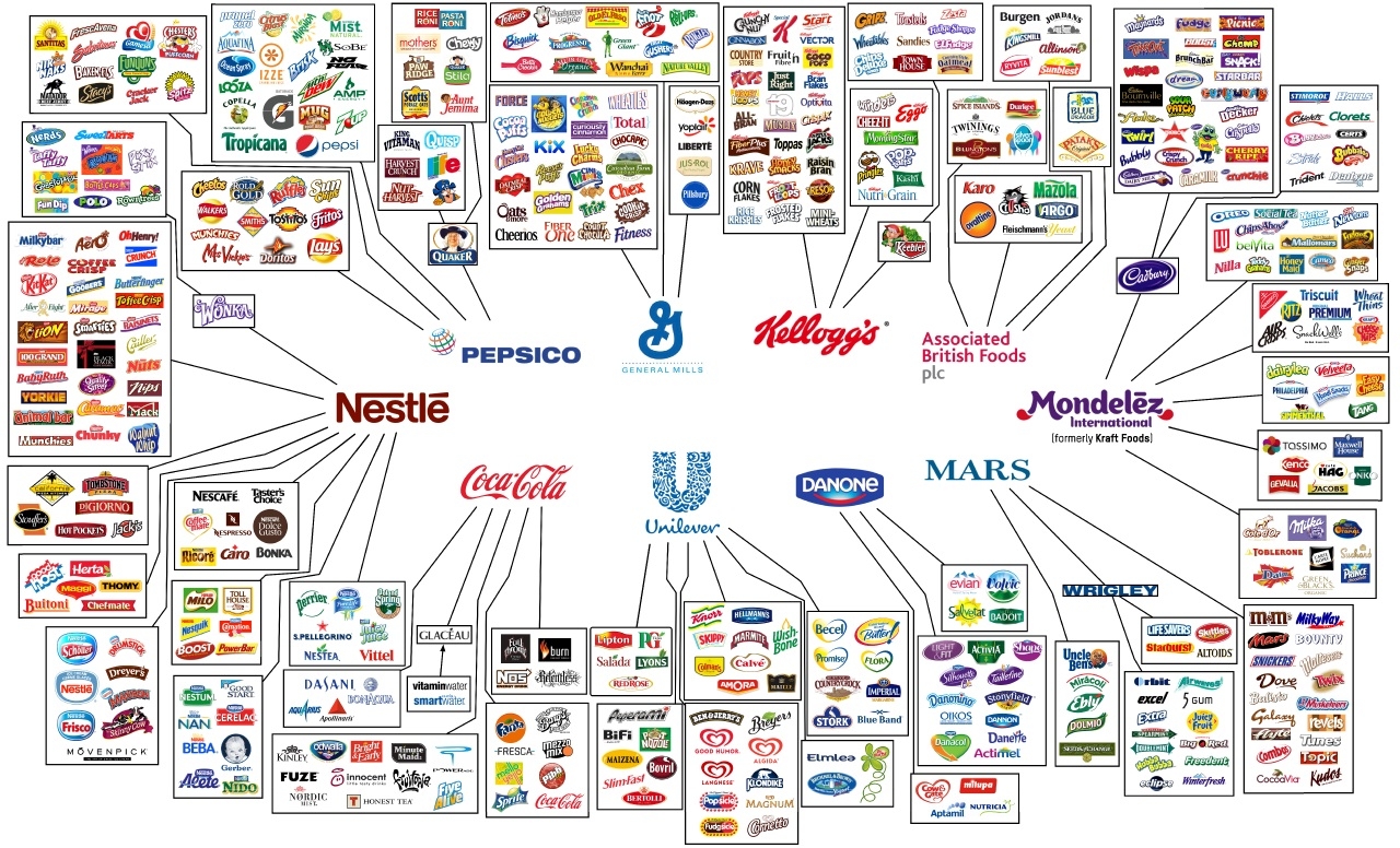 Corporations  >> Who Owns Your Food Food Corporations To Health With That