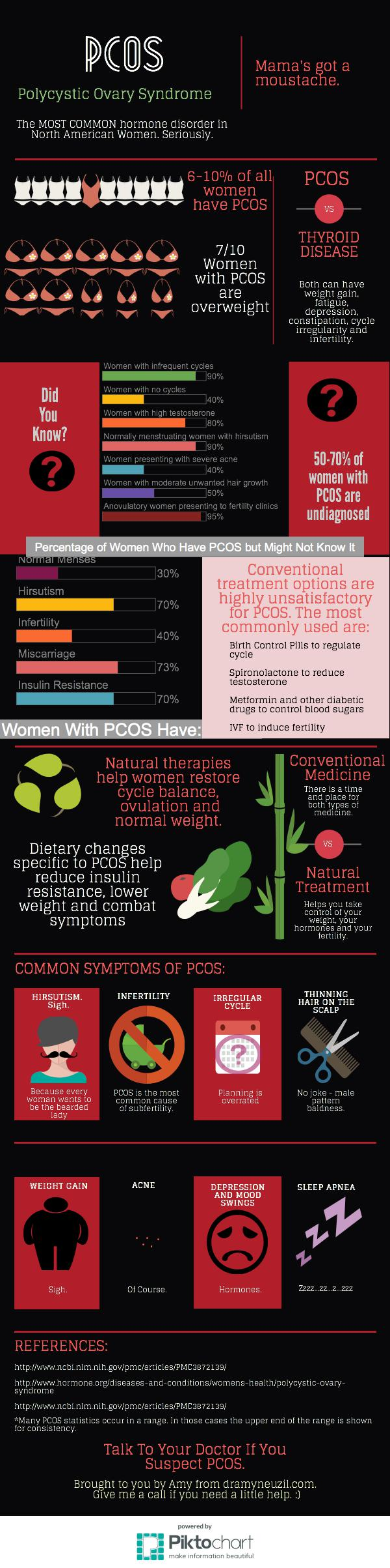 PCOS infographic from dramyneuzil.com