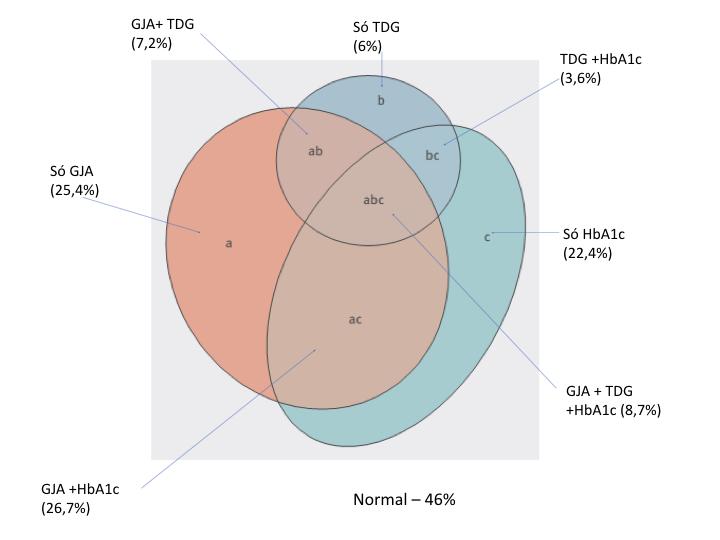 Concordância dos testes diagnósticos para pré-diabetes