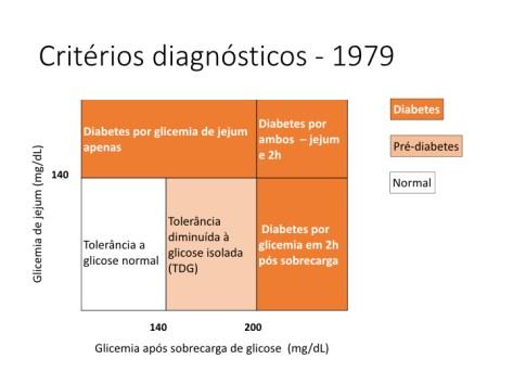 Tabela com critérios diagnósticos para o diabetes tipo 2 em 1979