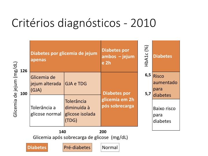 Critérios diagnósticos em 2010, com inclusção da hemoglobina glicada para o diagnóstico de diabetes e pré-diabetes