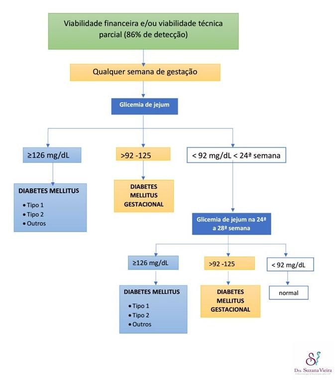 Em situações de viabilidade financeira e/ou disponibilidade técnica parcial, todas as gestantes devem realizar a glicemia de jejum no início do pré-natal para diagnóstico de DMG e de DM diagnosticado na gestação e caso o resultado do exame apresente valores inferiores a 92 mg/dL, antes de 24 semanas de idade gestacional, deve-se repetir a glicemia de jejum de 24 a 28 semanas. Estima-se que assim sejam detectados 86% dos casos