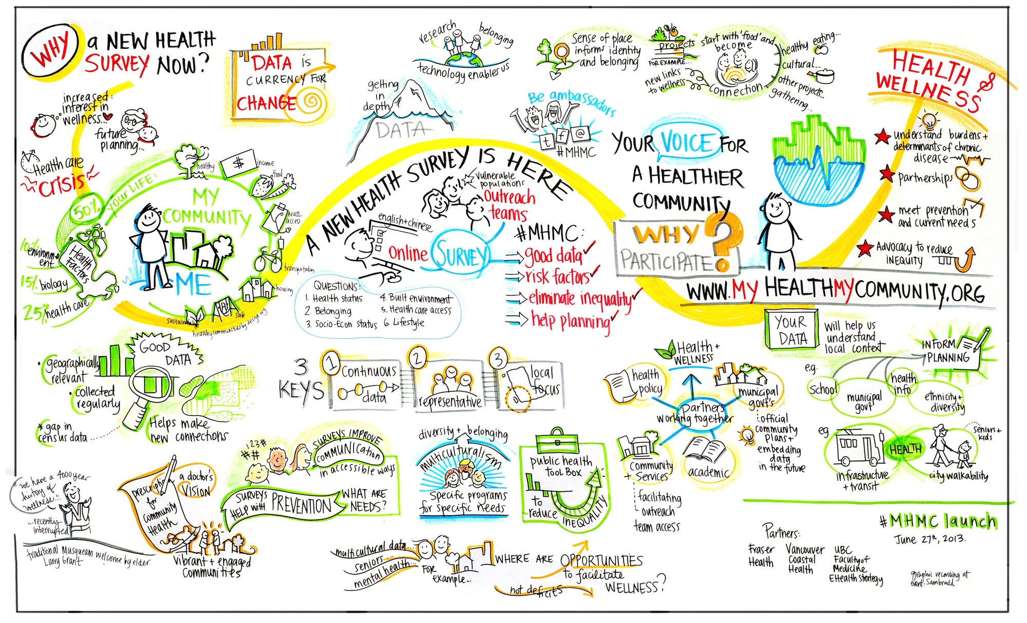My Health My Community Graphic Recording At The Launch