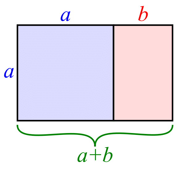 Golden Ratio - Calculation