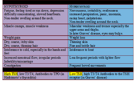 Hypothyroid vs. Hyperthyroid list
