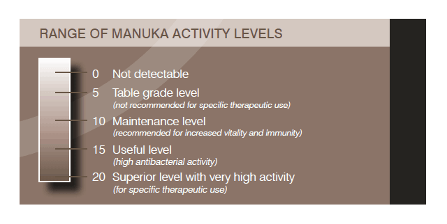 Manuka Honey Activity Level chart