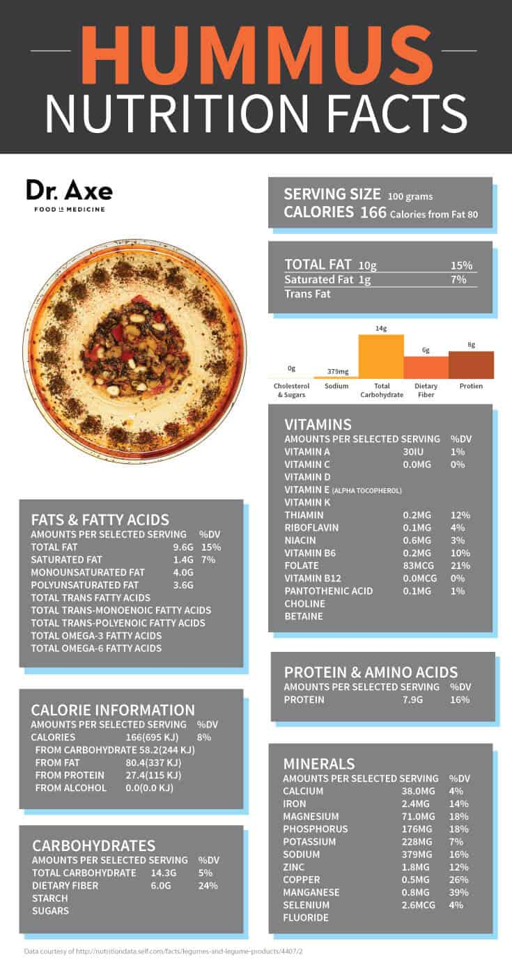 Hummus Nutrition Facts Infographic Table