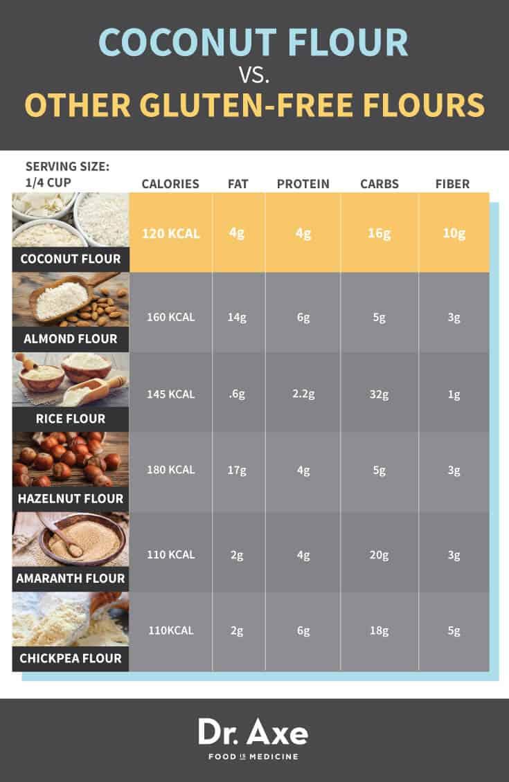 Coconut Flour vs. Gluten Free Flour