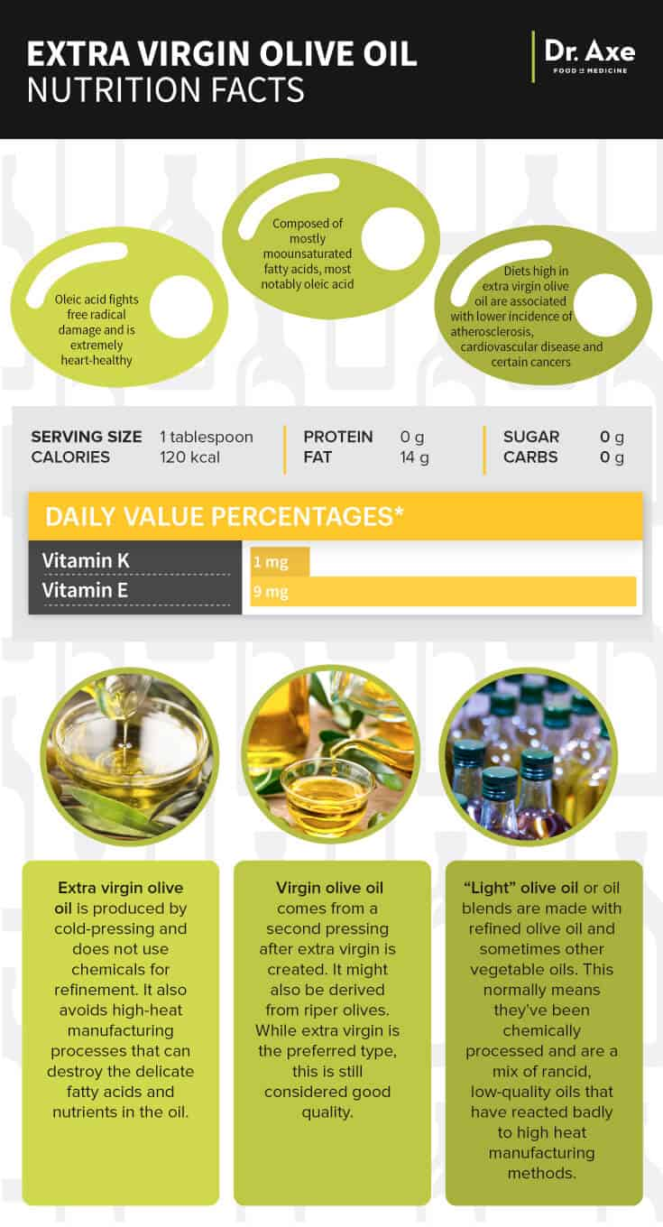 Olive oil nutrition infographic - Dr. Axe
