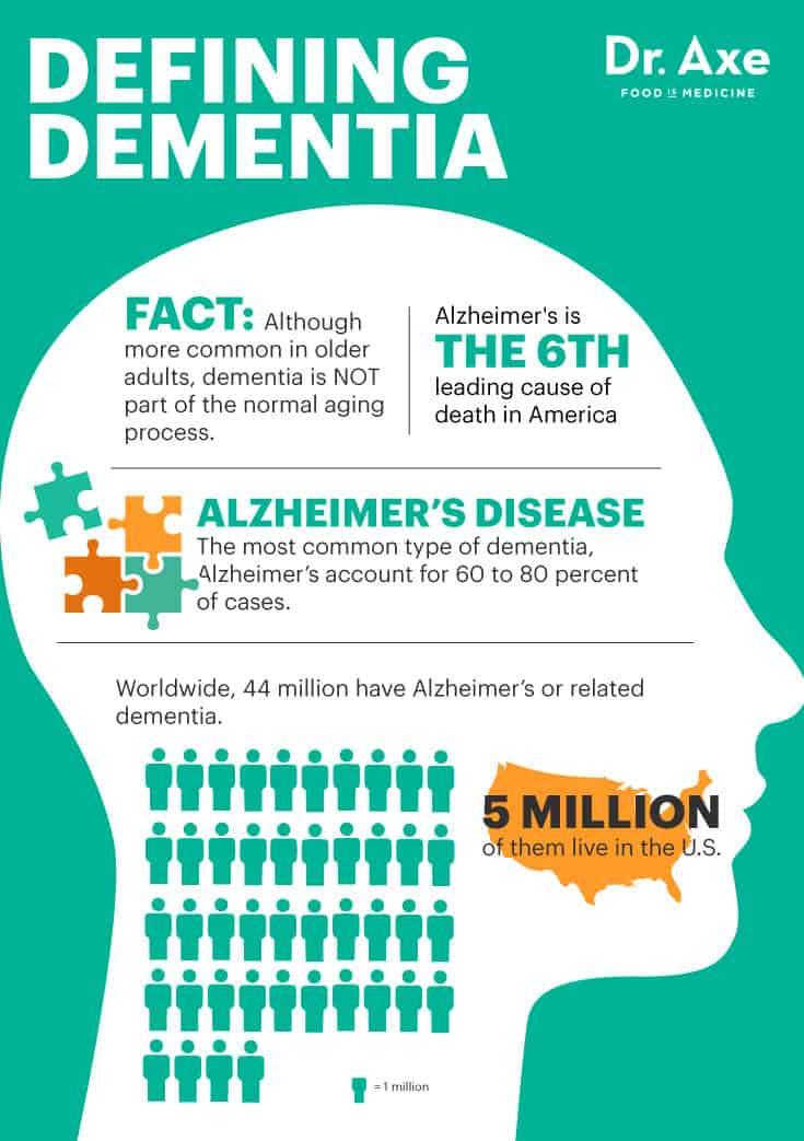 dementia - dr. axe