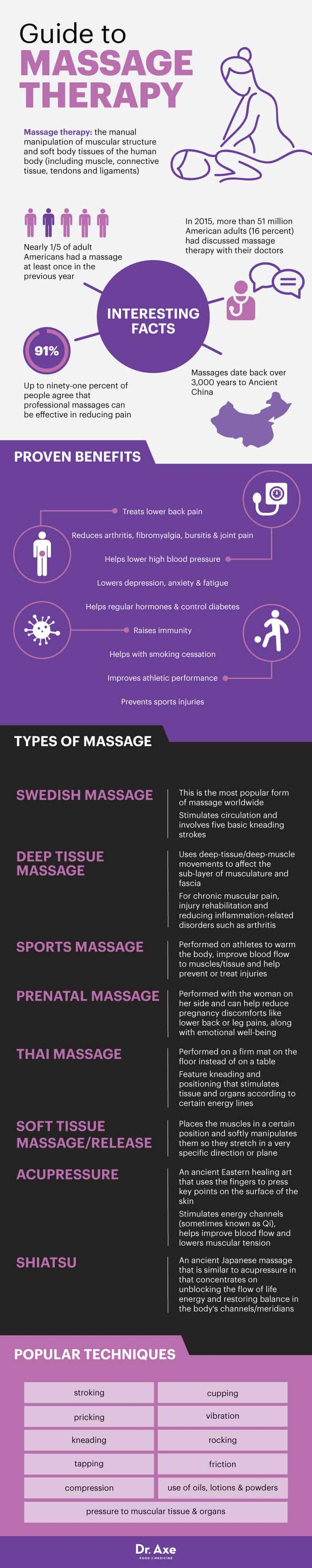 Guide to massage therapy - Dr, Axe