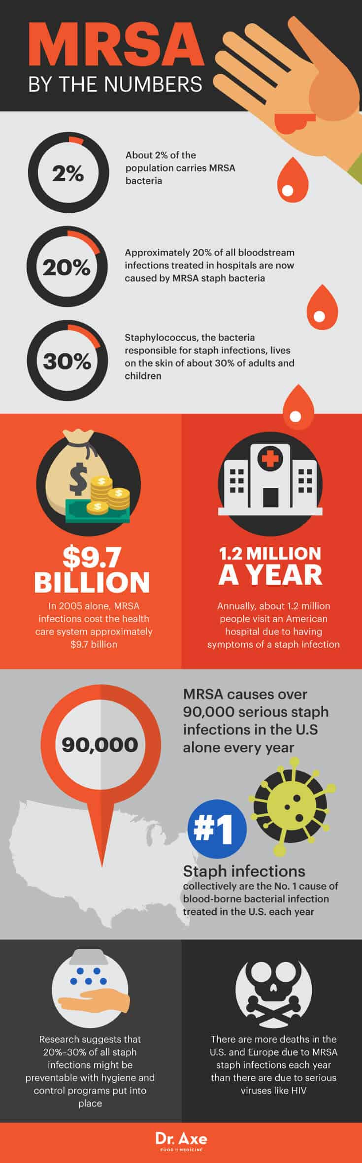 MRSA by the numbers - Dr. Axe