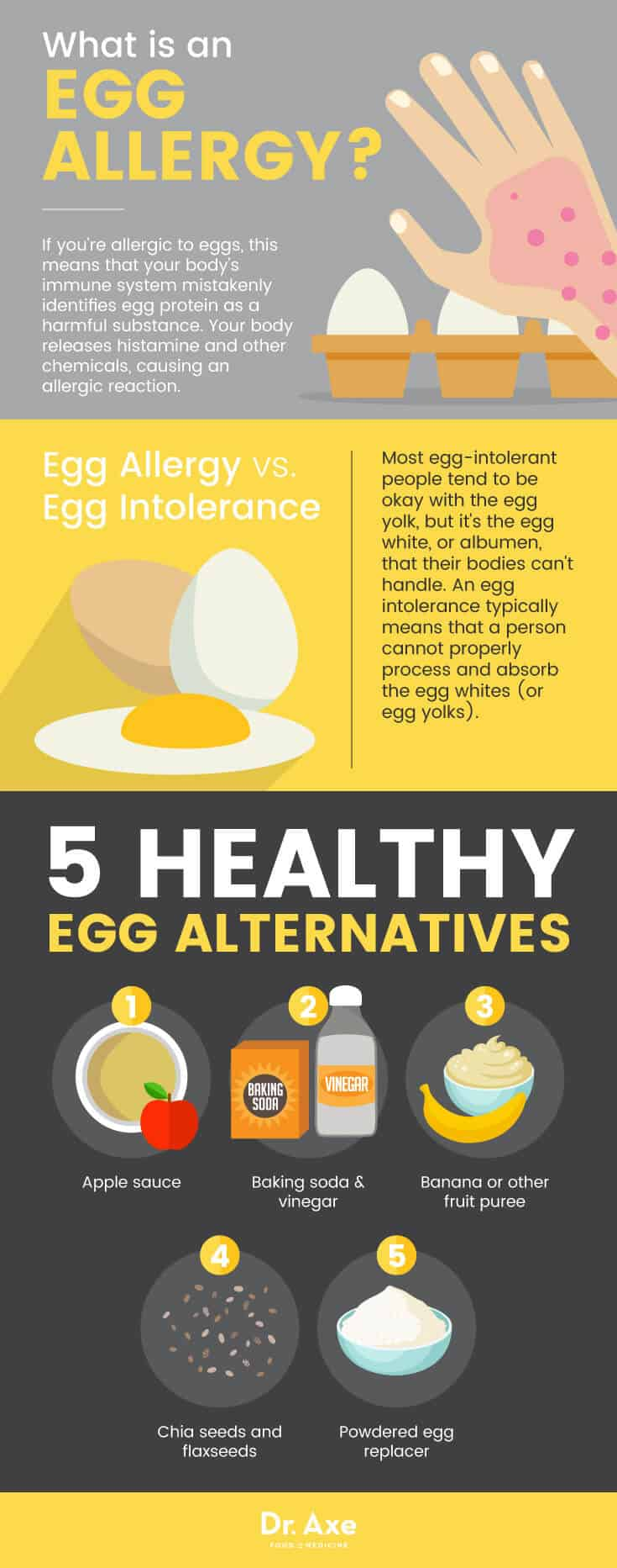 Allergie aux œufs et substituts aux œufs