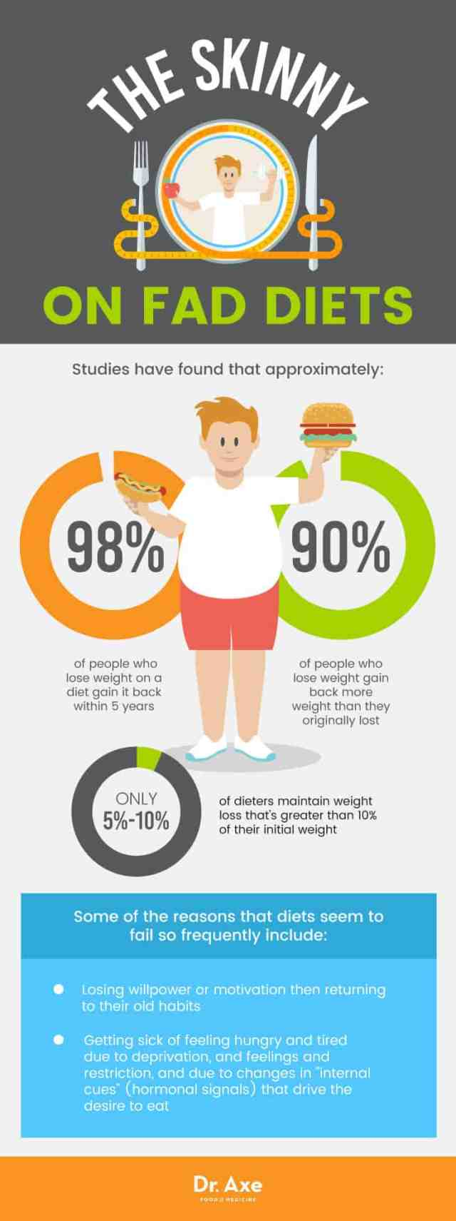 The skinny on fad diets - Dr. Axe
