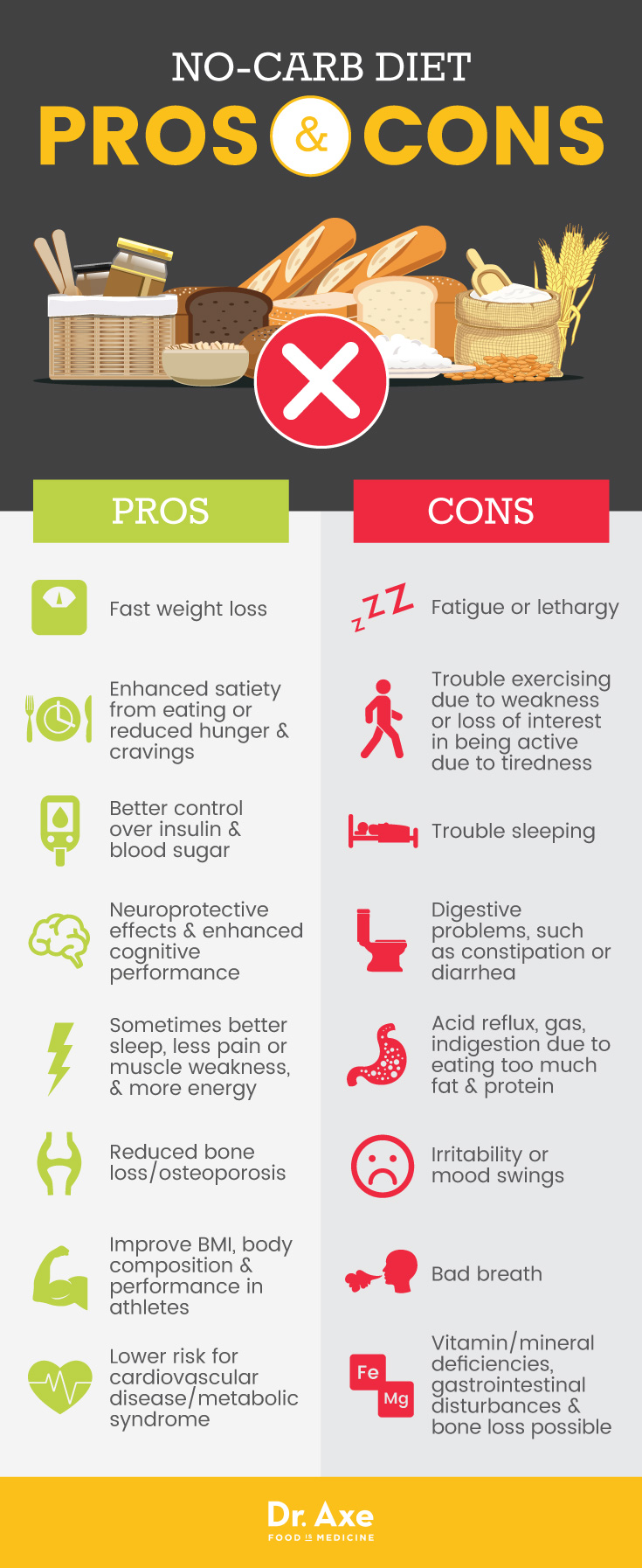 No-carb diet pros and cons - Dr. Axe