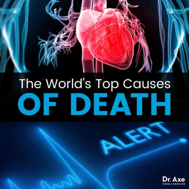 Top causes of death worldwide - Dr. Axe