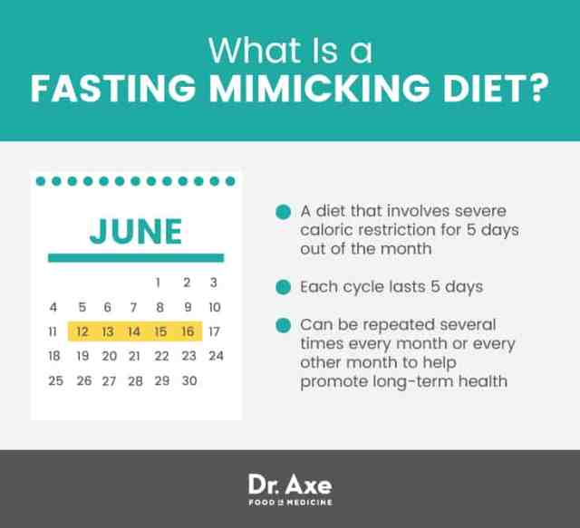 What is a fasting mimicking diet? - Dr. Axe