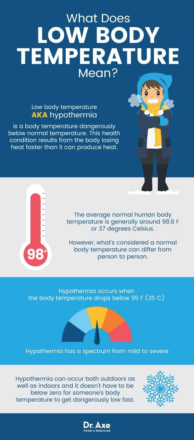What are the reasons for lowering body temperature below normal to 35 degrees