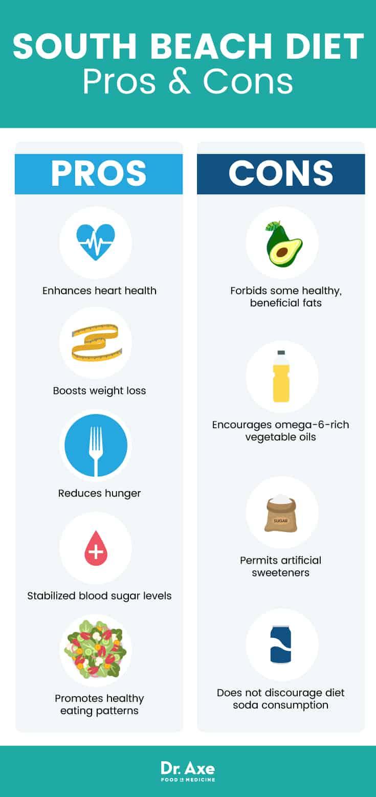 South Beach Diet pros & cons - Dr. Axe
