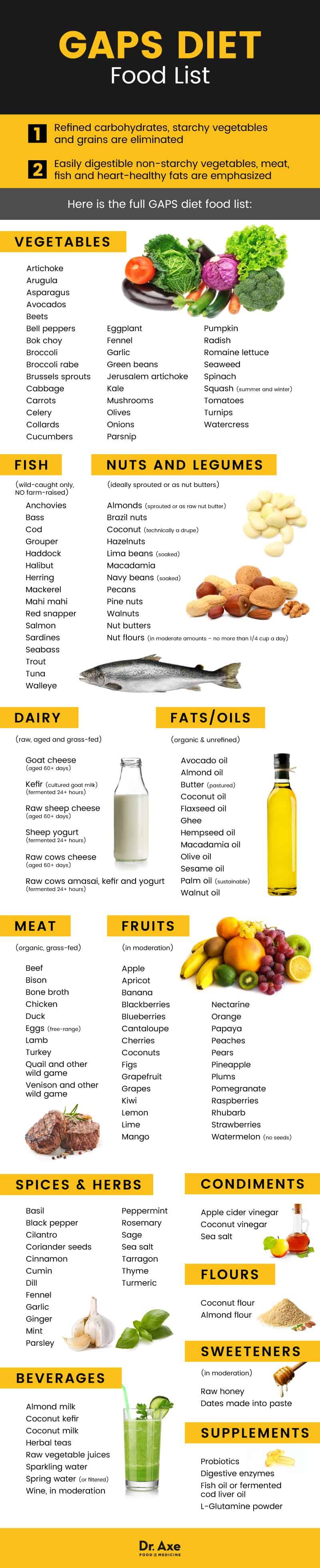 GAPS diet food list - Dr. Axe