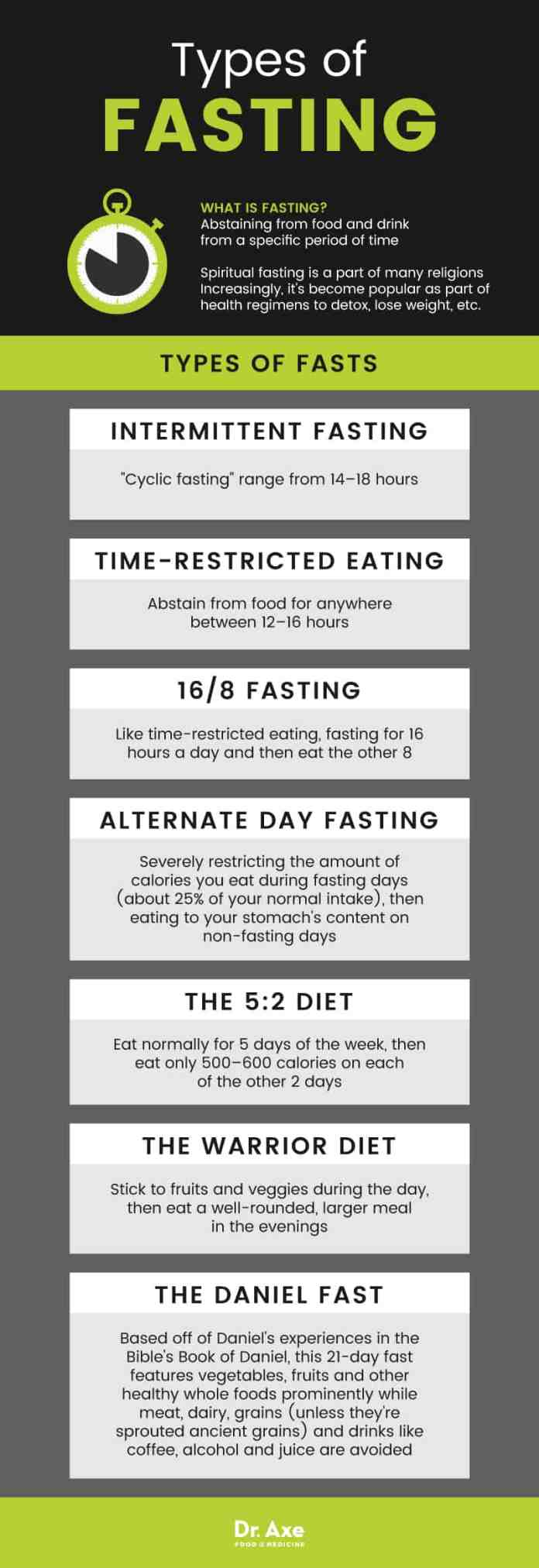 Types of fasting - Dr. Axe