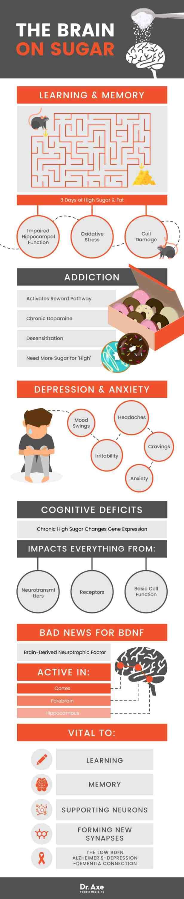 Your brain on sugar - Dr. Axe