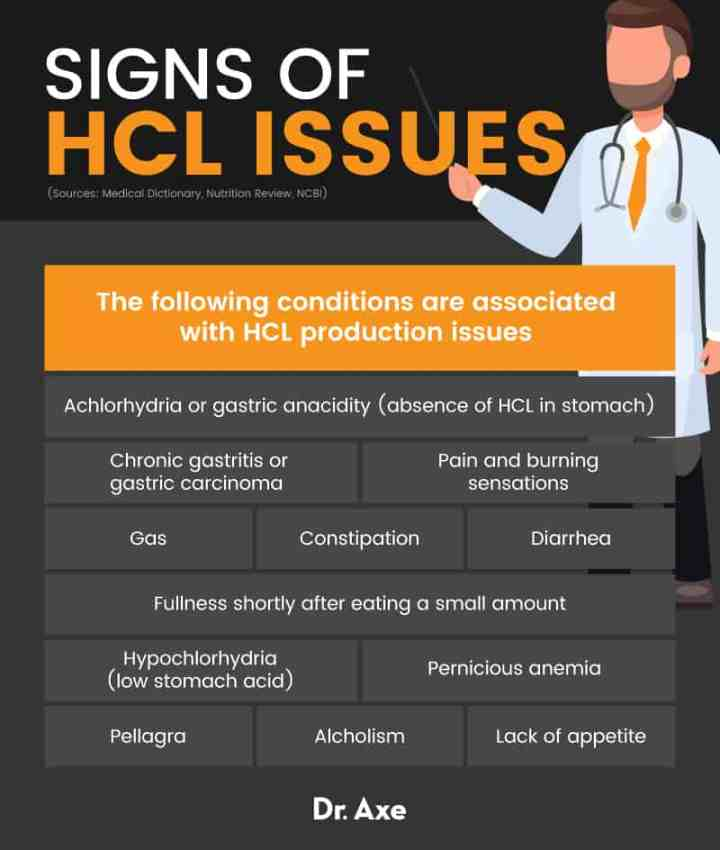 Signs of HCL issues - Dr. Axe