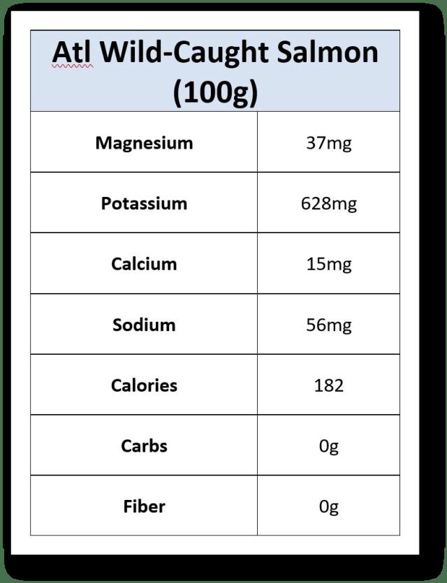 Salmon Nutrients