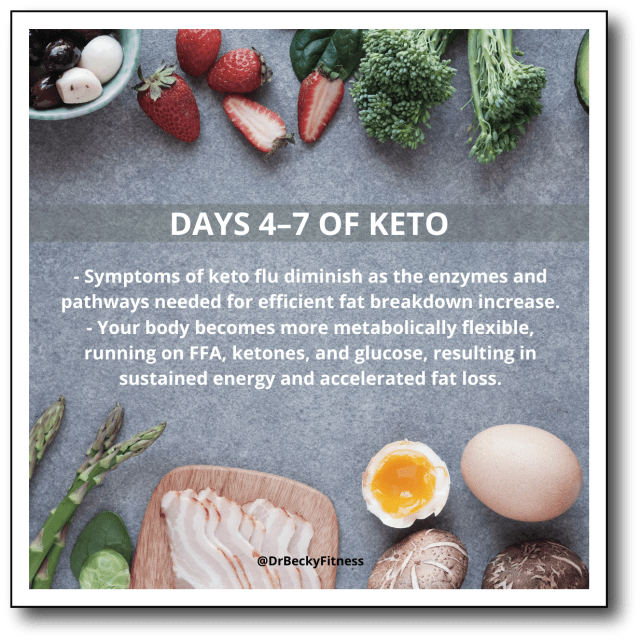 Day 4-7 of eating keto