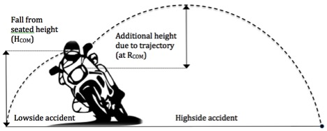 Fall Height Associated with Low side and High side Accidents - Motorcycle Accident Reconstruction Expert Witness | Dr John Lloyd