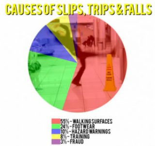 Lloyd slips trips and falls causes
