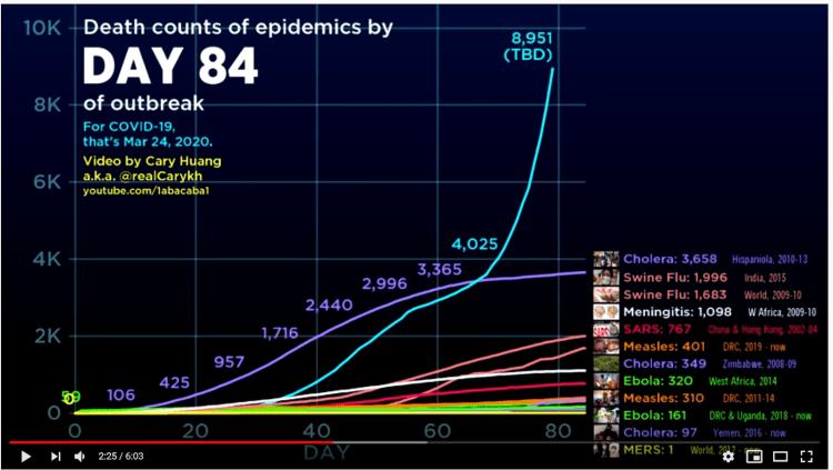 Comparison of coronavirus and other epidemics.