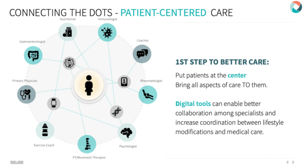 From DrBonnie360 slide deck, our 2019 vision of digitally enabled patient-centered care delivery,