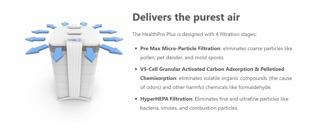 a phot of an IQAir filter with 4 filtration stages: particles, carbon and HEPA