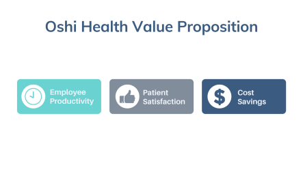 Graphic showing Oshi Health Value proposition: Improve productivity, higher patient satisfaction, lower costs