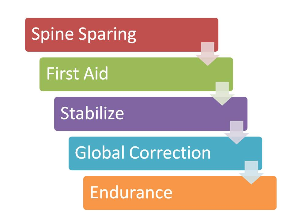 spine sparing, first aid, stabilize, correction, endurance