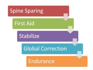 spine sparing, first aid, stabilize, global correction, endurance