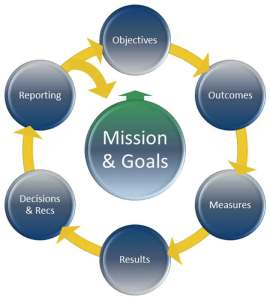 Image of the assessment cycle with mission and goals at the center