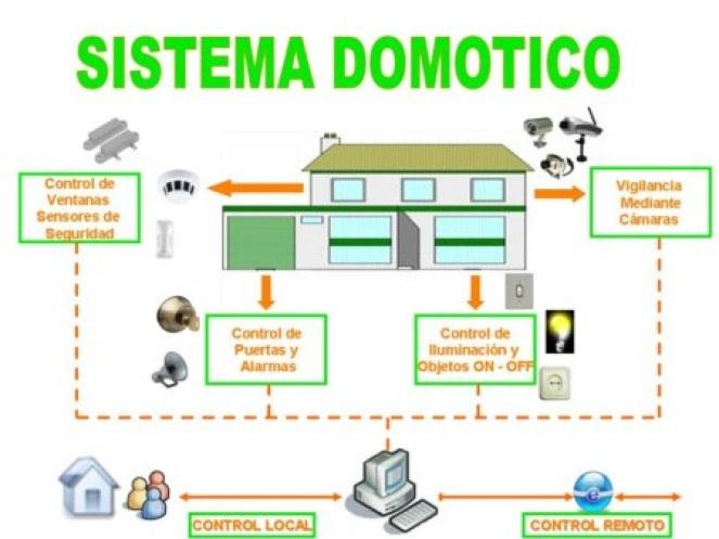 esquema_domotica