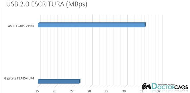 USB 2.0 ESCRITURA