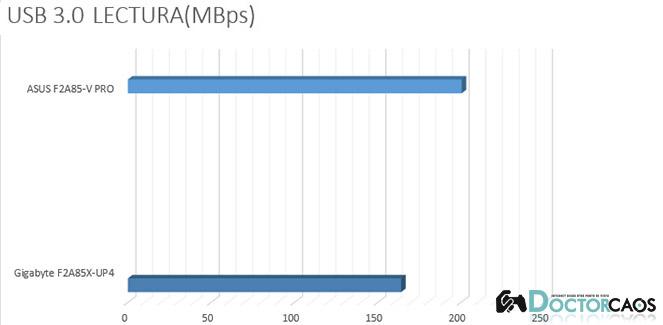 USB 3.0 LECTURA