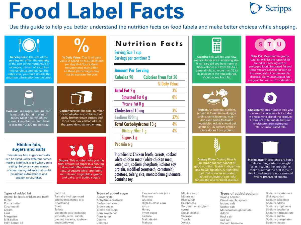 Reading Food Labels Dr Caroleigh Elliott Chiropractic
